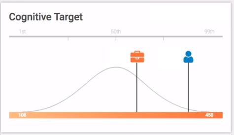 pi cognitive assessment score target