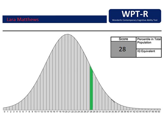 my wonderlic test's score report